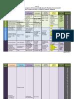 Revised MLMDG Technical Road Map