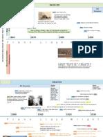 Linea de Tiempo Frank Lloyd Wright