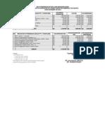 Biaya Pendidikan Sesuai Pp 13 Th 2009 (D-III)