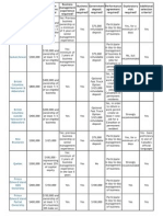 PNP Business Comparison