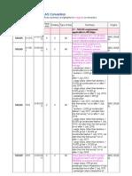 SOLAS MarPol 2011 Ammendments