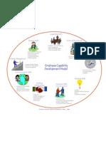 Employee Capability Model