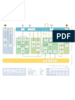 PRINCE2 Process Model - Simplified