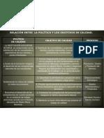 Relación política y objetivos de calidad