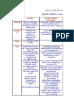 toxicology 7 doc