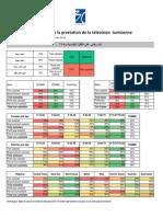 3C Etudes - Résultats détaillés Etude évaluation de la satisfaction des médias par le Tunisien