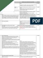 3lene_Tabel Comparativ Modificari Aduse Codului Muncii.doc