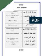 Sourat Al-Fatihah et son éxégèse