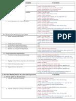 UDL - Checklist