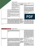 Labor Digests- General Concepts Update