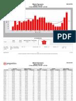 Lakeview Attached Market Report Dec 2008