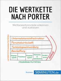 Die Wertkette nach Porter: Wettbewerbsvorteile erkennen und ausbauen